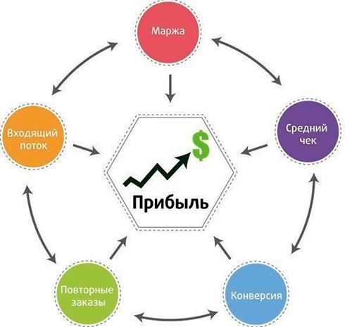 Заказать разработку сайта под ключ в Николаеве